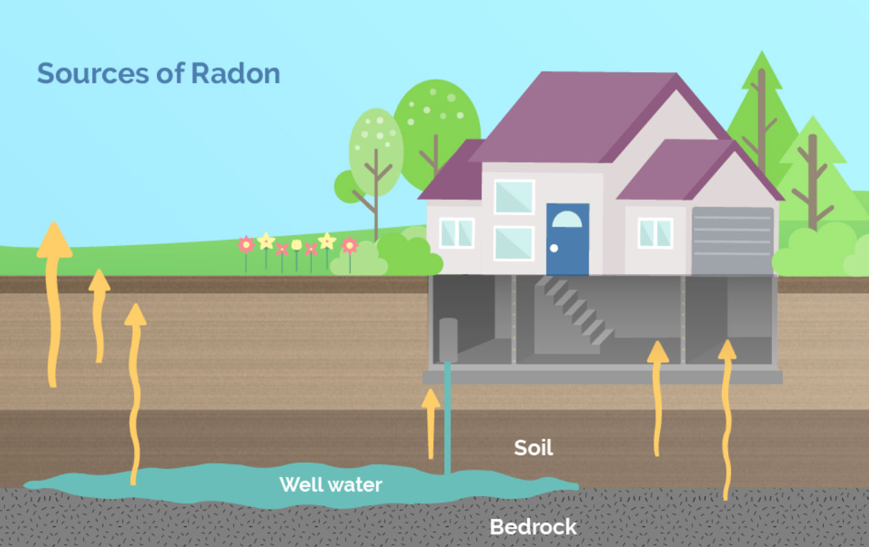 How to Remove Radon in Well Water
